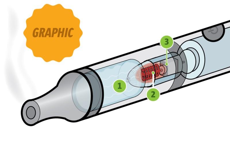 vape-pen-illustration-the-cannabist-1-800x496
